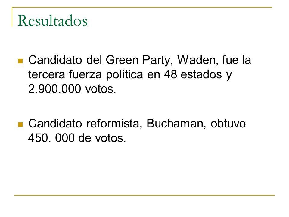 Resultados Candidato del Green Party, Waden, fue la tercera fuerza política en 48 estados y 2.900.000 votos. Candidato reformista, Buchaman, obtuvo 45