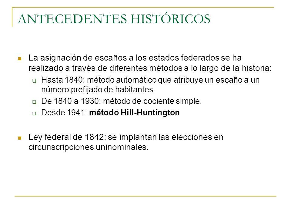 ANTECEDENTES HISTÓRICOS La asignación de escaños a los estados federados se ha realizado a través de diferentes métodos a lo largo de la historia: Has