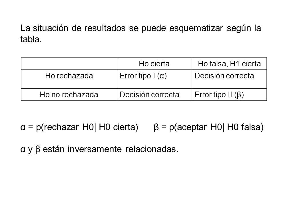 La situación de resultados se puede esquematizar según la tabla. α = p(rechazar H0| H0 cierta) β = p(aceptar H0| H0 falsa) α y β están inversamente re