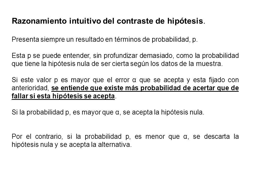 Razonamiento intuitivo del contraste de hipótesis. Presenta siempre un resultado en términos de probabilidad, p. Esta p se puede entender, sin profund