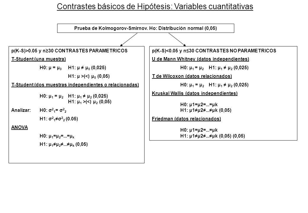 Contrastes básicos de Hipótesis: Variables cuantitativas Prueba de Kolmogorov-Smirnov. Ho: Distribución normal (0,05) p(K-S)>0.05 y n30 CONTRASTES PAR