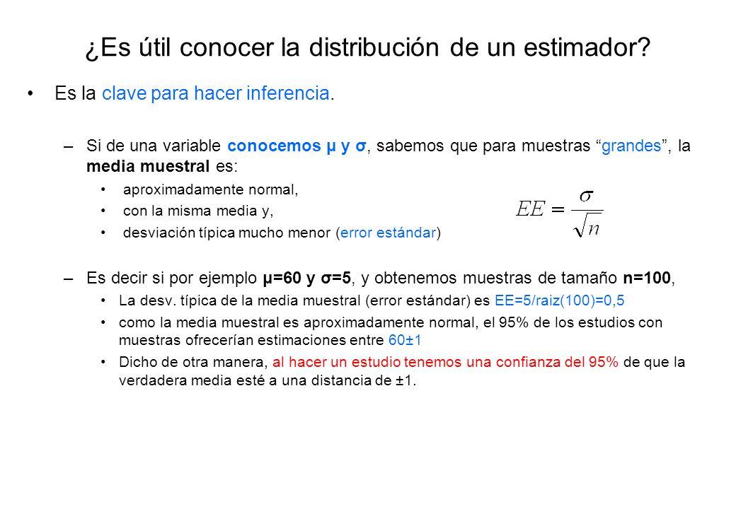 ¿Es útil conocer la distribución de un estimador? Es la clave para hacer inferencia. –Si de una variable conocemos μ y σ, sabemos que para muestras gr