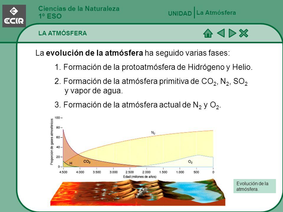 Ciencias de la Naturaleza 1º ESO La Atmósfera UNIDAD La evolución de la atmósfera ha seguido varias fases: 1. Formación de la protoatmósfera de Hidróg