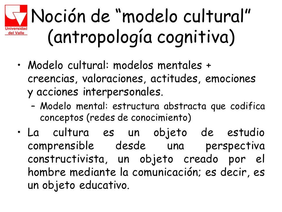 Noción de modelo cultural (antropología cognitiva) Modelo cultural: modelos mentales + creencias, valoraciones, actitudes, emociones y acciones interpersonales.