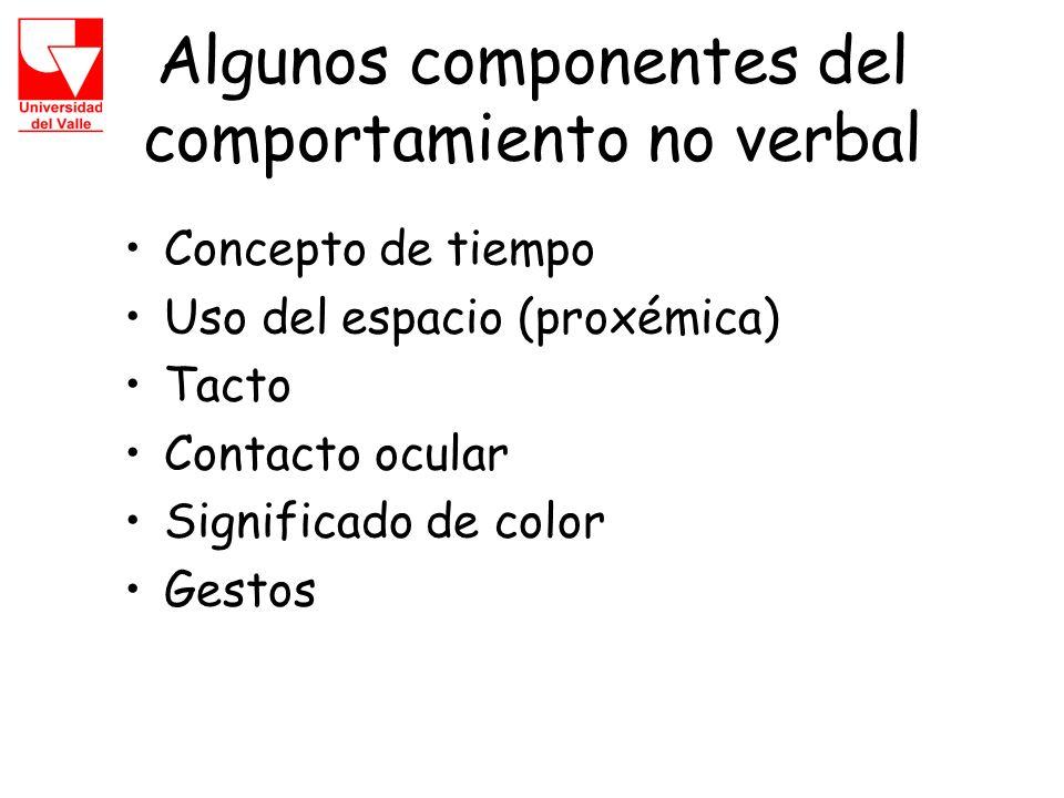 Algunos componentes del comportamiento no verbal Concepto de tiempo Uso del espacio (proxémica) Tacto Contacto ocular Significado de color Gestos