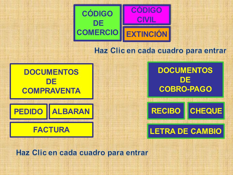 PEDIDO ALBARAN FACTURA CHEQUERECIBO LETRA DE CAMBIO CÓDIGO DE COMERCIO CÓDIGO DE COMERCIO DOCUMENTOS DE COMPRAVENTA DOCUMENTOS DE COBRO-PAGO CÓDIGO CIVIL CÓDIGO CIVIL EXTINCIÓN