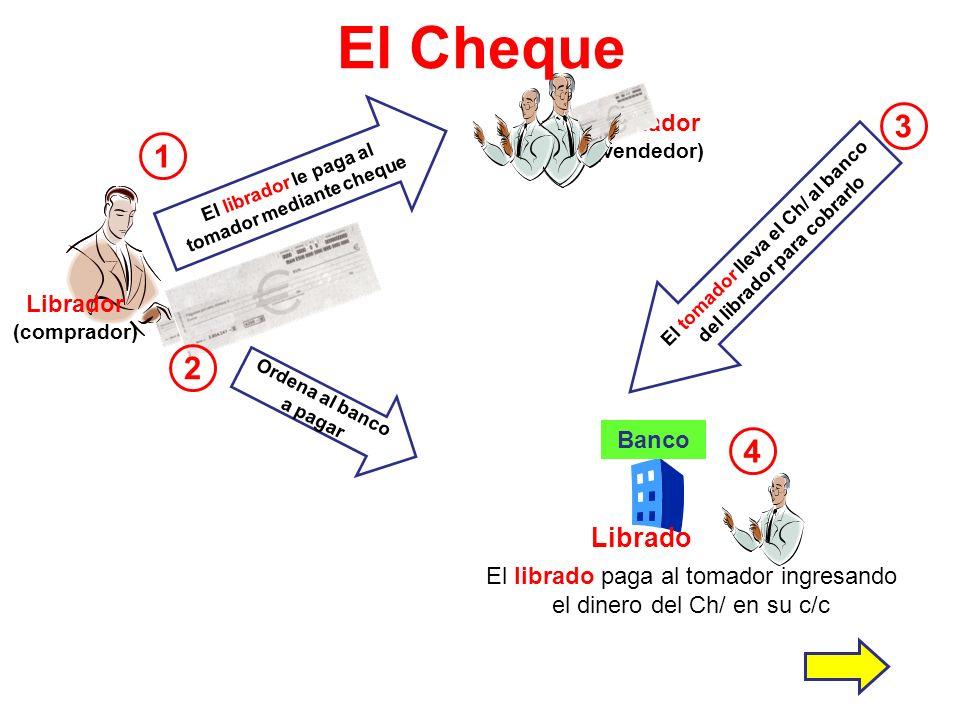 1 Librador (comprador) Tomador (vendedor) 3 Librado Banco Ordena al banco a pagar 2 El tomador lleva el Ch/ al banco del librador para cobrarlo 4 El l