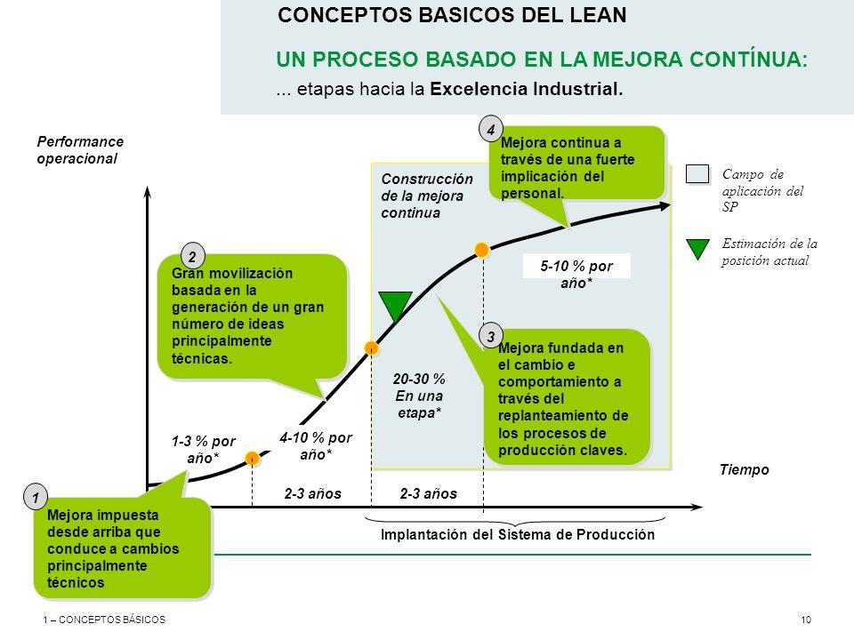10 CONCEPTOS BASICOS DEL LEAN 1 – CONCEPTOS BÁSICOS Performance operacional Tiempo 2-3 años Construcción de la mejora continua 2-3 años Provoke step c