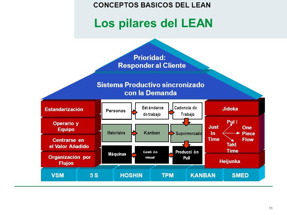 11 CONCEPTOS BASICOS DEL LEAN Los pilares del LEAN VSM5 SQFDTPMKANBANSMED Dirección por Políticas Heijunka Prod. Prep. Process(3P) Operario y Equipo E