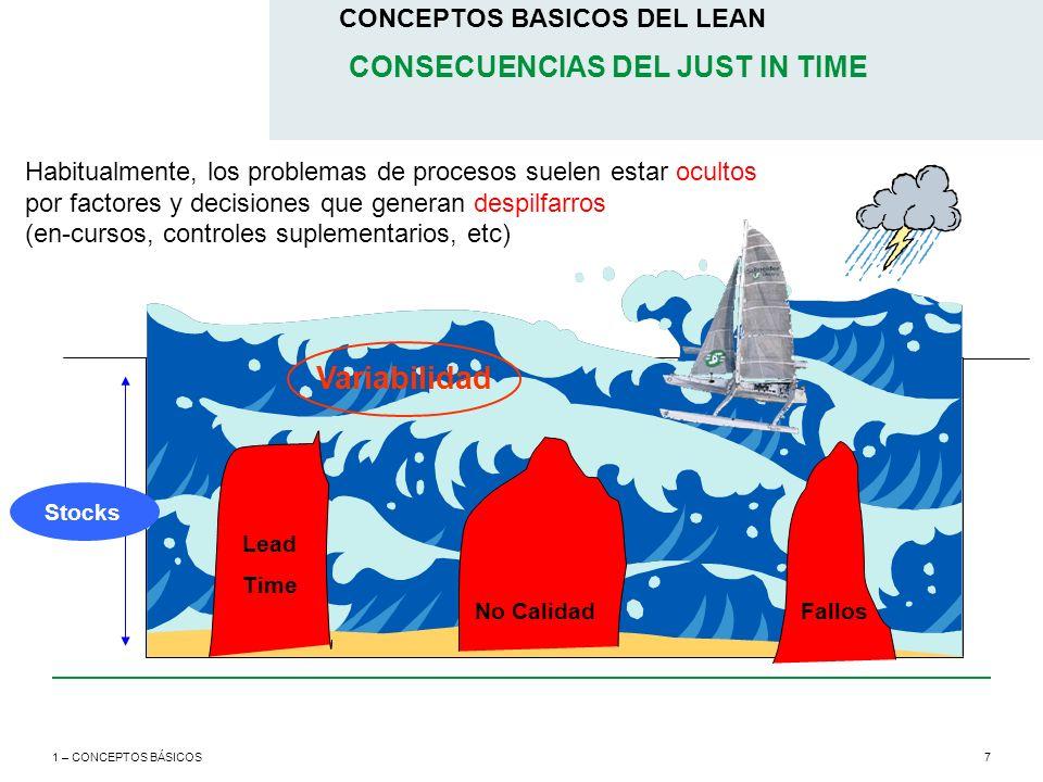 7 CONCEPTOS BASICOS DEL LEAN 1 – CONCEPTOS BÁSICOS Habitualmente, los problemas de procesos suelen estar ocultos por factores y decisiones que generan