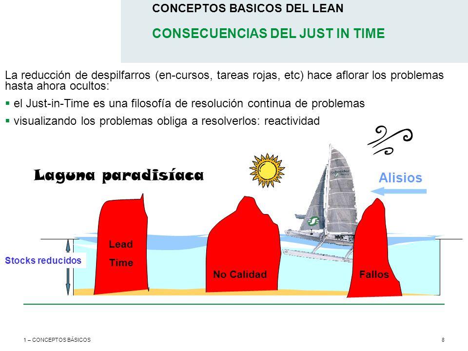 8 CONCEPTOS BASICOS DEL LEAN 1 – CONCEPTOS BÁSICOS Laguna paradisíaca CONSECUENCIAS DEL JUST IN TIME Stocks reducidos Alisios Fallos No Calidad Lead T