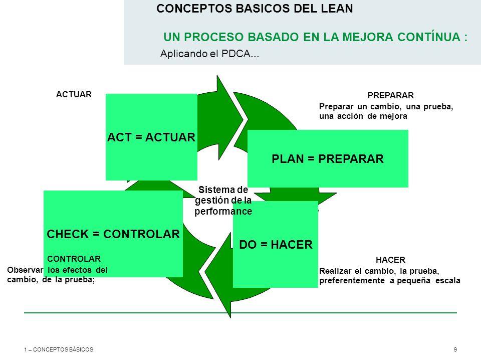 9 CONCEPTOS BASICOS DEL LEAN 1 – CONCEPTOS BÁSICOS UN PROCESO BASADO EN LA MEJORA CONTÍNUA : Aplicando el PDCA... ACT = ACTUAR PLAN = PREPARAR DO = HA