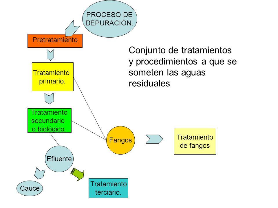 PROCESO DE DEPURACIÓN. Conjunto de tratamientos y procedimientos a que se someten las aguas residuales. Tratamiento primario. Tratamiento secundario o