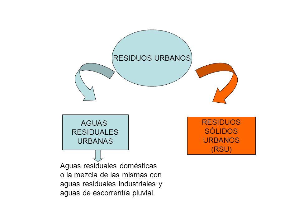RESIDUOS URBANOS AGUAS RESIDUALES URBANAS RESIDUOS SÓLIDOS URBANOS (RSU) Aguas residuales domésticas o la mezcla de las mismas con aguas residuales in