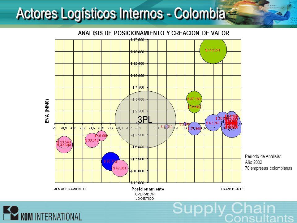 Actores Logísticos Internos - Colombia 3PL ANALISIS DE POSICIONAMIENTO Y CREACION DE VALOR Período de Análisis: Año 2002 70 empresas colombianas