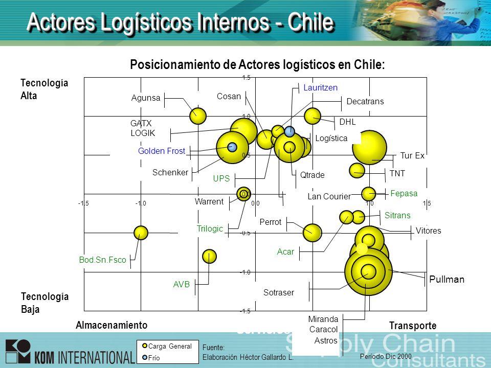 Posicionamiento de Actores logísticos en Chile: Almacenamiento Transporte Tecnología Baja Tecnología Alta Fuente: Elaboración Héctor Gallardo L. Actor