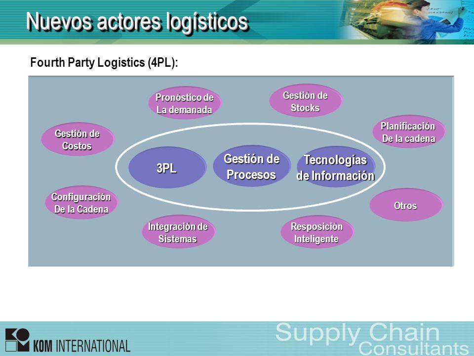 Nuevos actores logísticos Fourth Party Logistics (4PL): 3PL Pronóstico de La demanada Gestión de Procesos Tecnologías de Información Planificación De