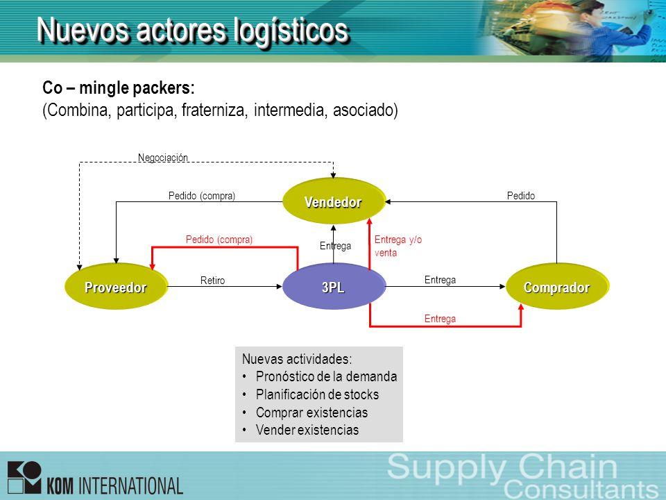 Nuevos actores logísticos Co – mingle packers: (Combina, participa, fraterniza, intermedia, asociado) Vendedor ProveedorComprador3PL Pedido Pedido (co
