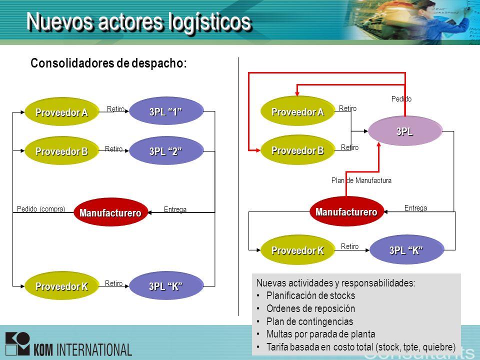 Nuevos actores logísticos Consolidadores de despacho: 3PL 2 Entrega Manufacturero Proveedor A Pedido (compra) Proveedor B Proveedor K 3PL 1 3PL K Reti