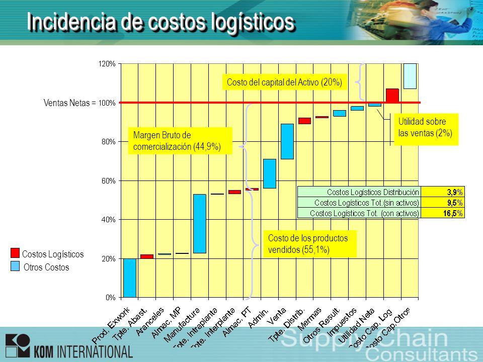 Costo de los productos vendidos (55,1%) Margen Bruto de comercialización (44,9%) Utilidad sobre las ventas (2%) Costo del capital del Activo (20%) Ven