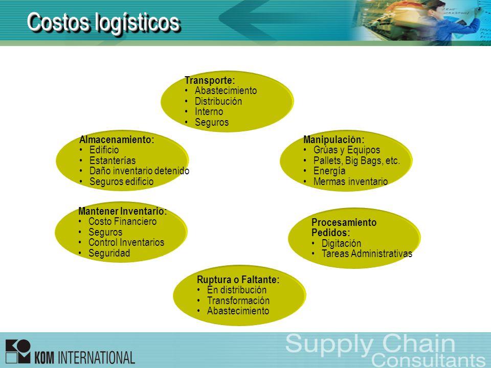 Costos logísticos Transporte: Abastecimiento Distribución Interno Seguros Almacenamiento: Edificio Estanterías Daño inventario detenido Seguros edific