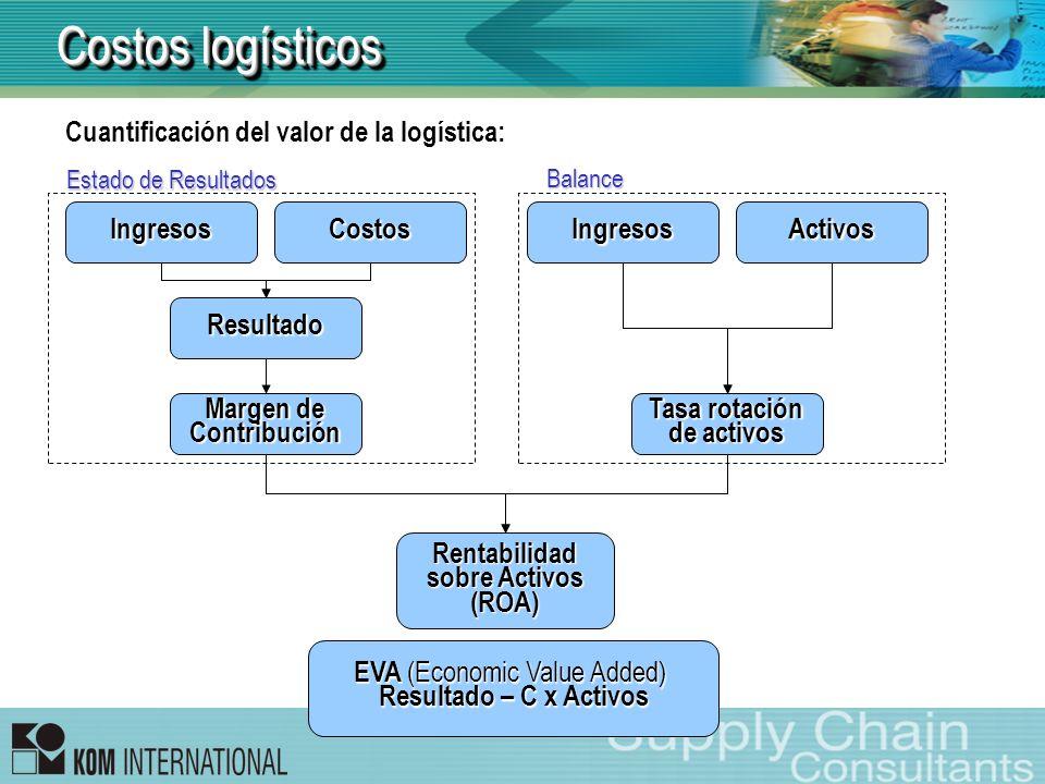 Costos logísticos Cuantificación del valor de la logística: IngresosCostos Resultado Margen de Contribución IngresosActivos Tasa rotación de activos R