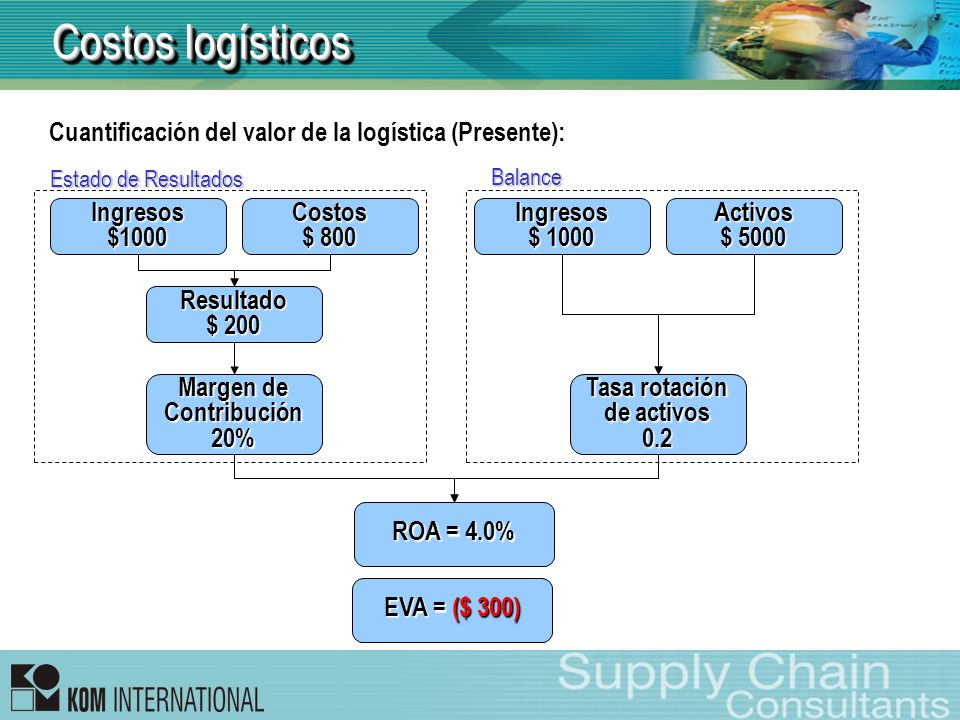 Cuantificación del valor de la logística (Presente): Ingresos$1000Costos $ 800 Resultado $ 200 Margen de Contribución20% Ingresos $ 1000 Activos $ 500