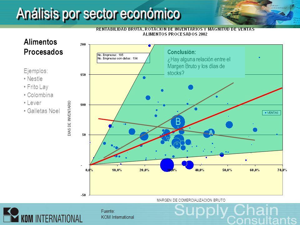 Análisis por sector económico Alimentos Procesados Ejemplos: Nestle Frito Lay Colombina Lever Galletas Noel Fuente: KOM International DIAS DE INVENTAR