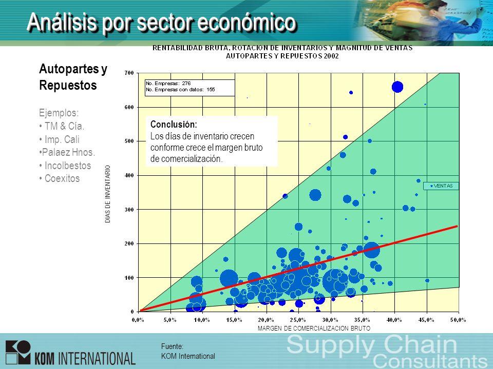 Análisis por sector económico Autopartes y Repuestos Ejemplos: TM & Cía. Imp. Cali Palaez Hnos. Incolbestos Coexitos DIAS DE INVENTARIO Conclusión: Lo