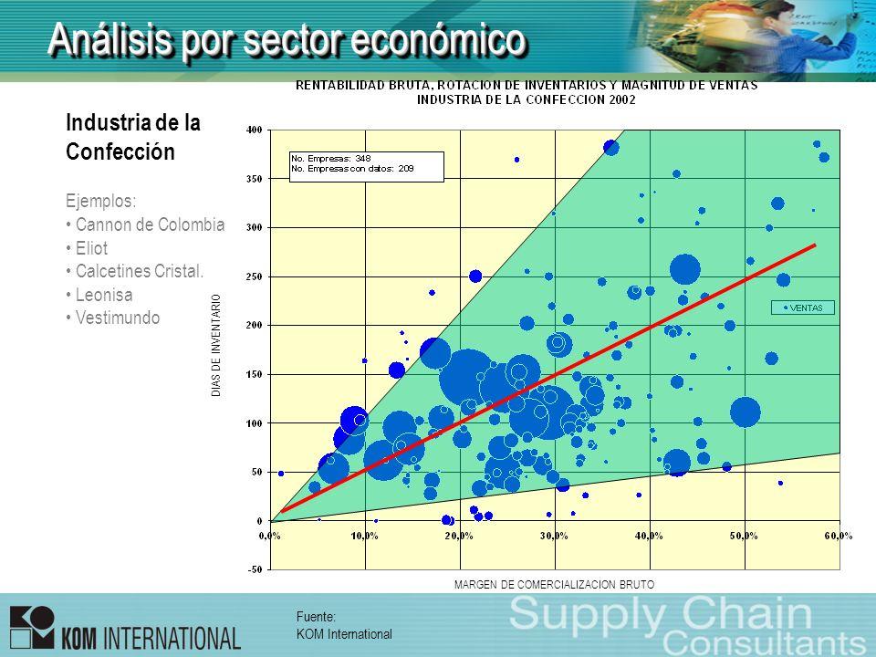 Análisis por sector económico DIAS DE INVENTARIO MARGEN DE COMERCIALIZACION BRUTO Industria de la Confección Ejemplos: Cannon de Colombia Eliot Calcet