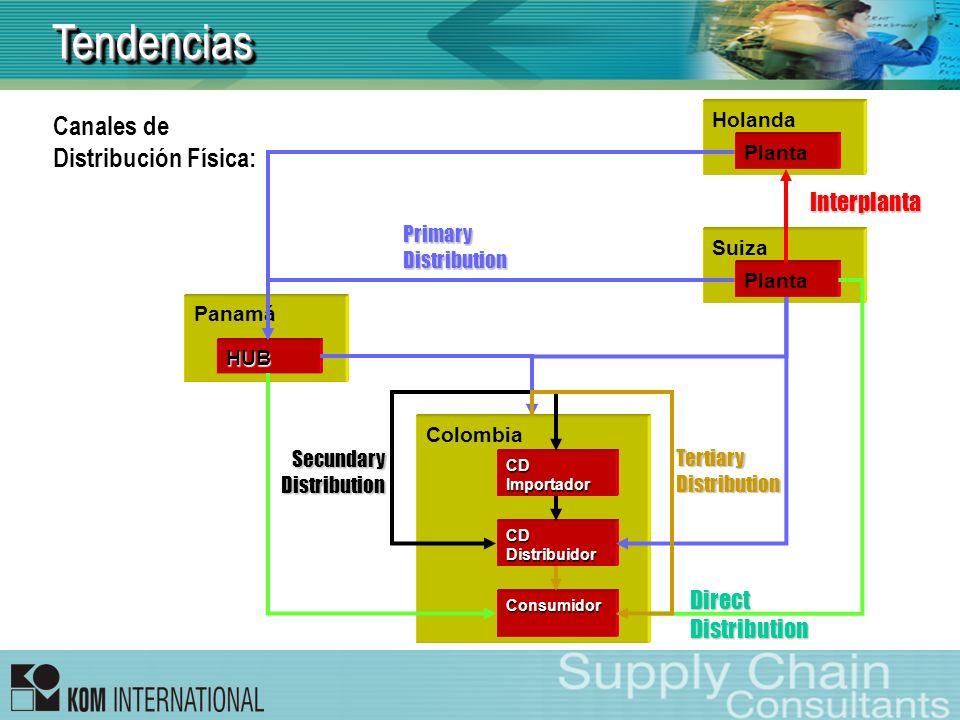 TendenciasTendencias Canales de Distribución Física: Suiza Planta Holanda Planta Panamá HUB Colombia CDImportador CDDistribuidor Consumidor Interplant