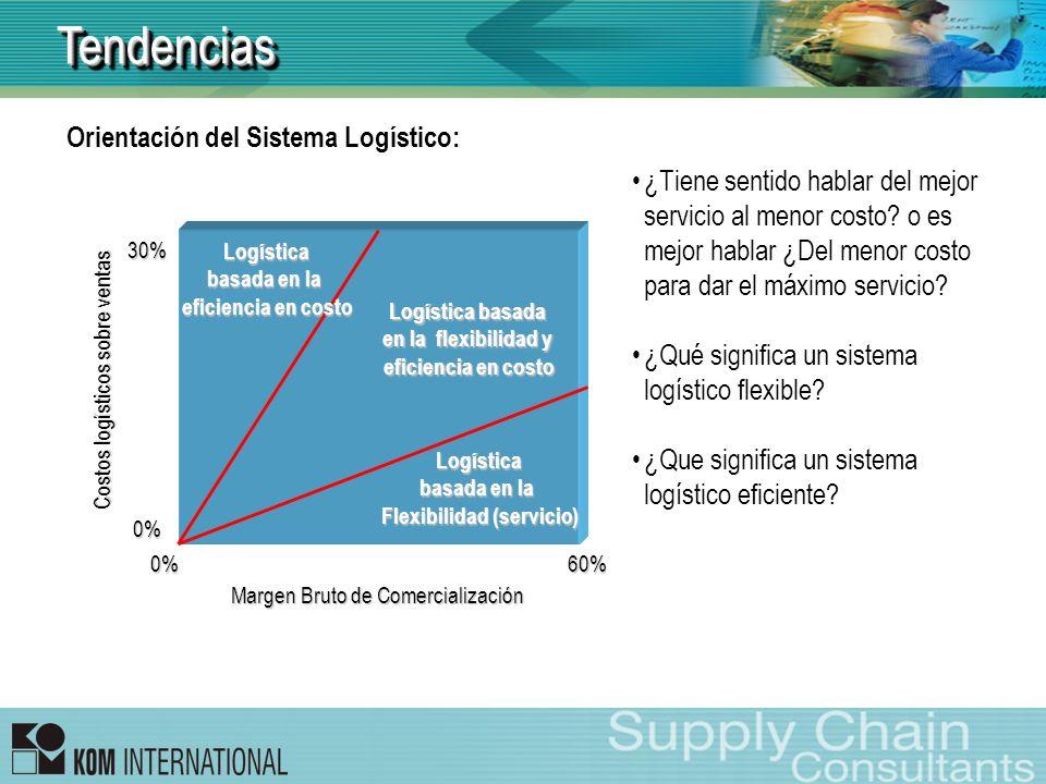 Margen Bruto de Comercialización Costos logísticos sobre ventas 0%60% 30%0% Logística basada en la eficiencia en costo Logística basada en la Flexibil