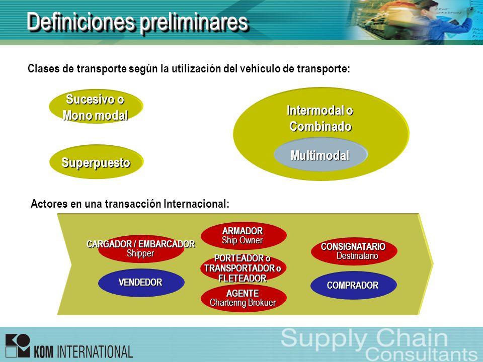 Definiciones preliminares Sucesivo o Mono modal Intermodal o Combinado Multimodal Superpuesto Clases de transporte según la utilización del vehículo d