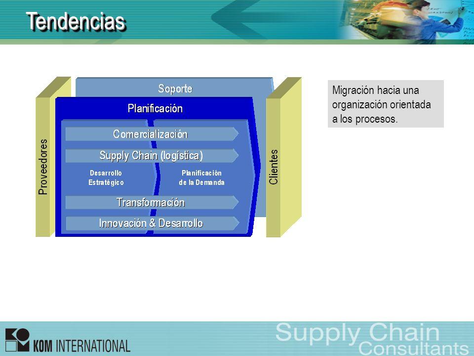 TendenciasTendencias Migración hacia una organización orientada a los procesos.