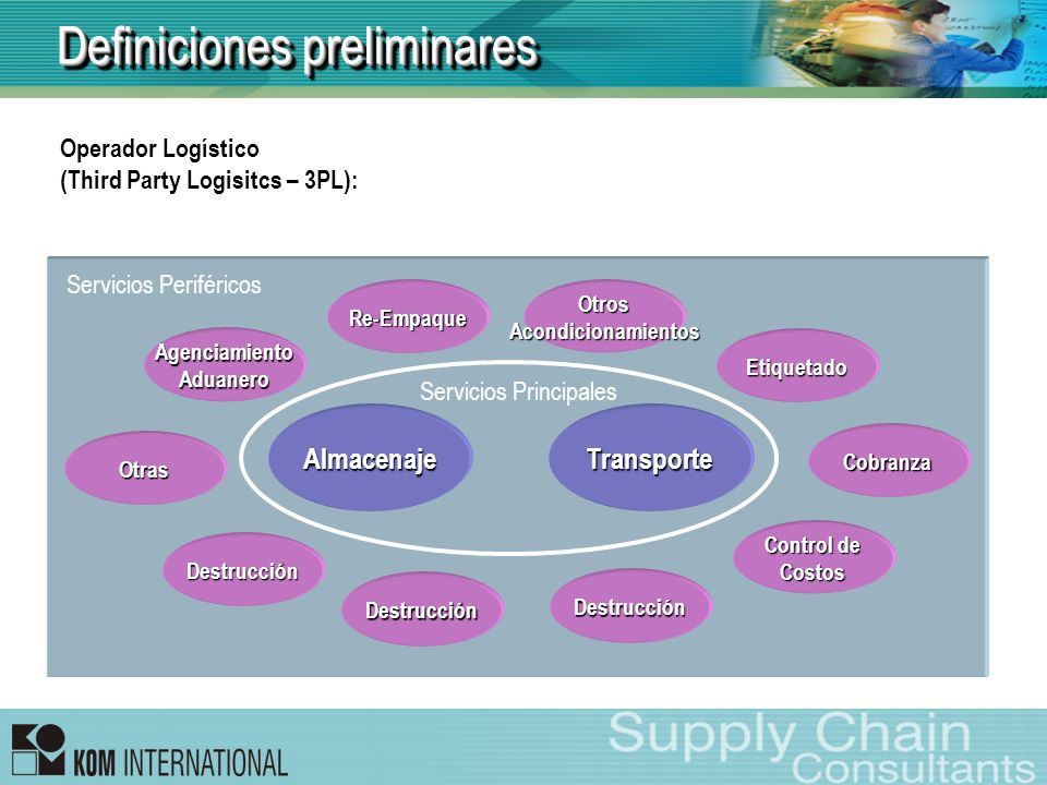 Definiciones preliminares Operador Logístico (Third Party Logisitcs – 3PL): AlmacenajeTransporte AgenciamientoAduanero Re-EmpaqueOtrosAcondicionamient