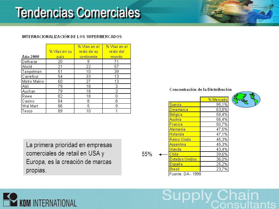 CONSUMIDORCONSUMIDOR Productor Nacional Grandes Tiendas Grandes Mayoristas Minoristas Productor País X Productor Resto del Mundo CHILE RESTO DEL MUNDO Cadenas de Tiendas Canales de Distribución – Sector Confección (Año 2001) Liquidación (0.1%) (0.7%) (38%) (33.2%) (38.1%) (3%) (7.5%) (24.7%) (22.4%) (1.4%) (2.8%) Nota: Cifras aproximadas Fuente: KOM International - Chile Tendencias Comerciales