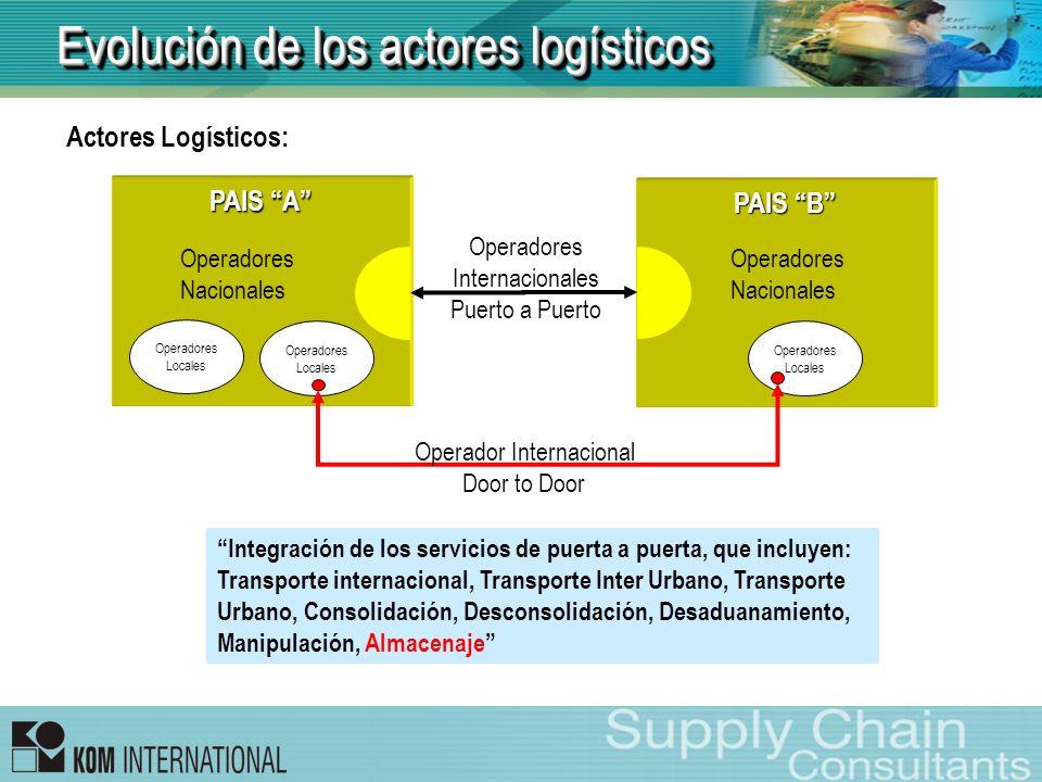 Evolución de los actores logísticos Actores Logísticos: PAIS B PAIS A Operadores Internacionales Puerto a Puerto Operadores Nacionales Operadores Loca