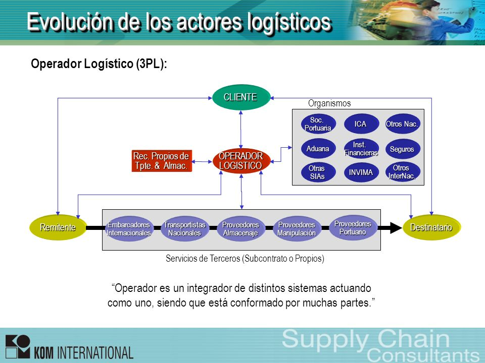 Evolución de los actores logísticos Operador Logístico (3PL): DestinatarioRemitente OPERADORLOGISTICO CLIENTE TransportistasNacionalesProveedoresAlmac