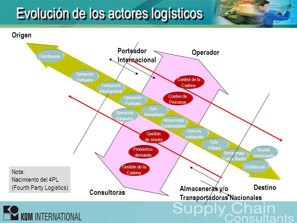 Evolución de los actores logísticos Origen Destino Transporte Internacional Operación Portuaria Operación Portuaria Tpte. Interurbano Tpte. Urbano Alm