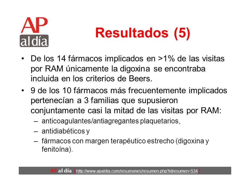 AP al día [ http://www.apaldia.com/resumenes/resumen.php idresumen=534 ] Resultados (4) Inadecuados siempre Inadecuados en ocasiones