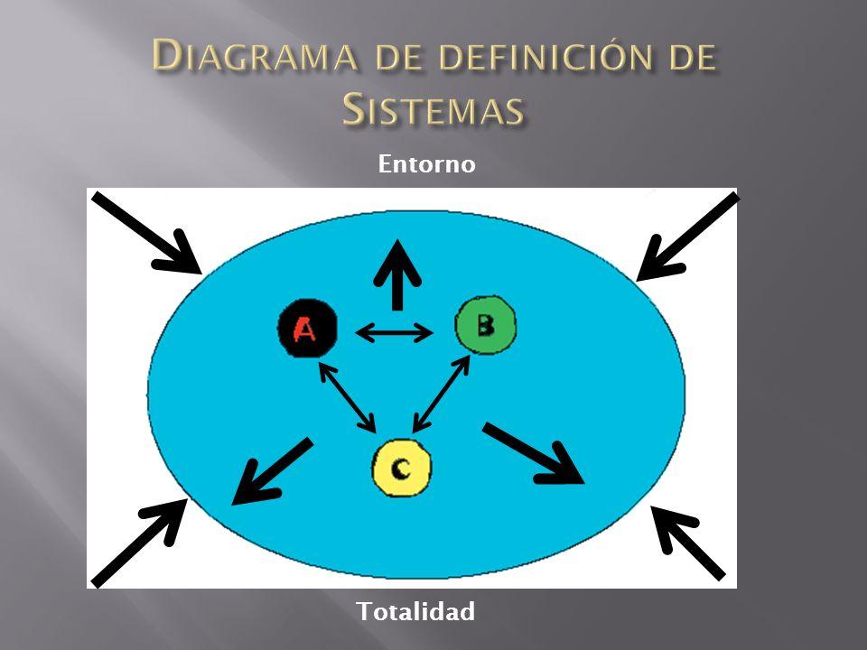 Es un conjunto de elementos, interrelacionados entre si y con el medio o entorno que lo rodea, de tal manera que forman una suma total o totalidad.