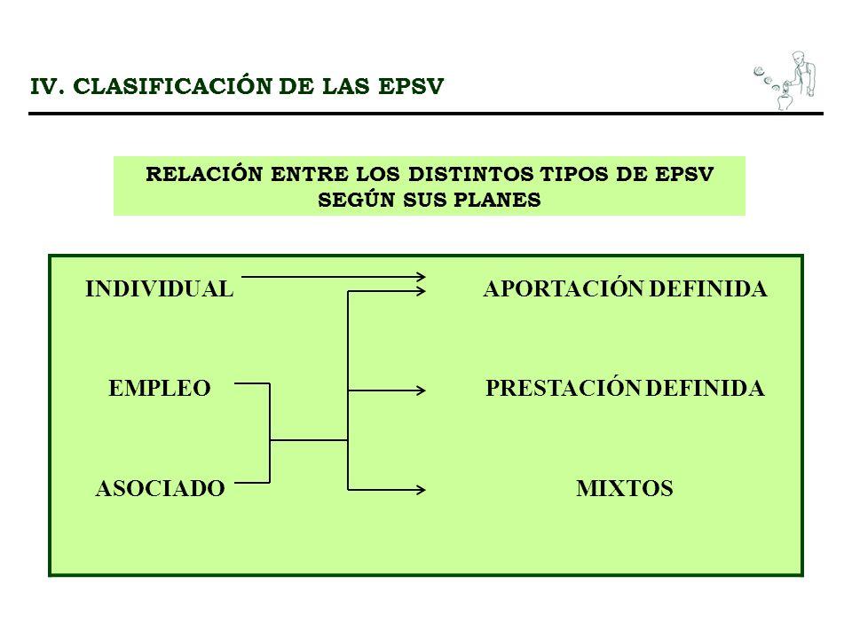 IV. CLASIFICACIÓN DE LAS EPSV RELACIÓN ENTRE LOS DISTINTOS TIPOS DE EPSV SEGÚN SUS PLANES INDIVIDUALAPORTACIÓN DEFINIDA EMPLEOPRESTACIÓN DEFINIDA ASOC