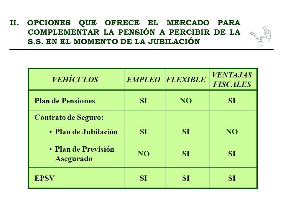 II. OPCIONES QUE OFRECE EL MERCADO PARA COMPLEMENTAR LA PENSIÓN A PERCIBIR DE LA S.S. EN EL MOMENTO DE LA JUBILACIÓN VEHÍCULOSEMPLEOFLEXIBLE VENTAJAS