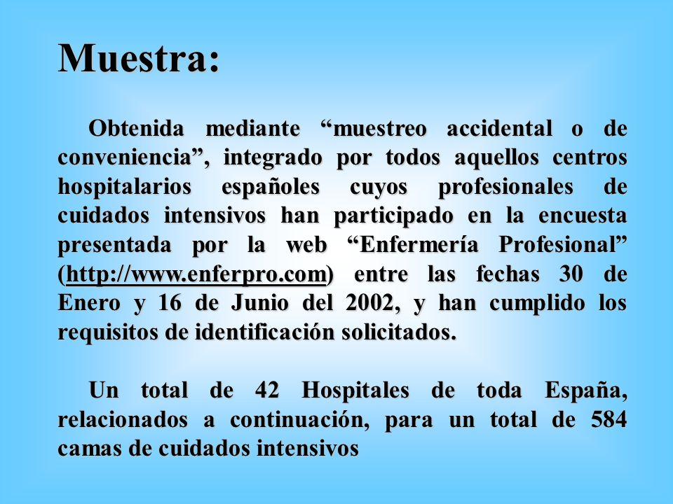 Muestra: Obtenida mediante muestreo accidental o de conveniencia, integrado por todos aquellos centros hospitalarios españoles cuyos profesionales de