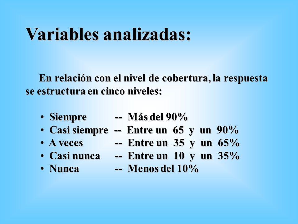 Variables analizadas: En relación con el nivel de cobertura, la respuesta se estructura en cinco niveles: En relación con el nivel de cobertura, la re
