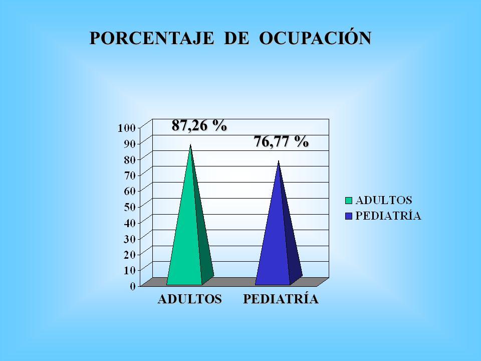 PORCENTAJE DE OCUPACIÓN 87,26 % 76,77 % ADULTOSPEDIATRÍA