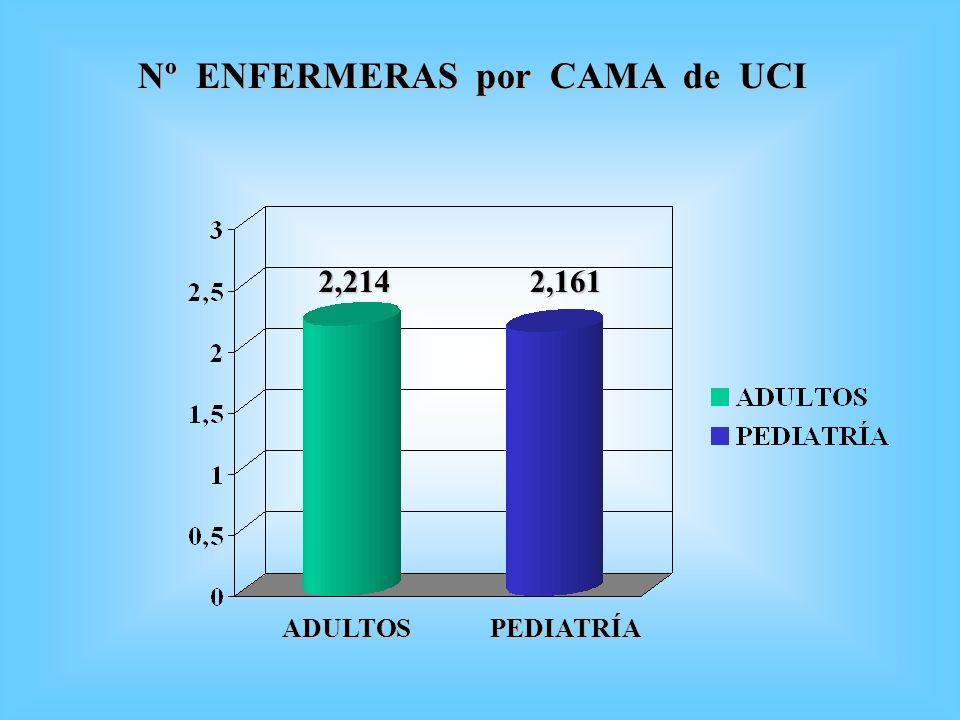 Nº ENFERMERAS por CAMA de UCI ADULTOS 2,2142,161 PEDIATRÍA
