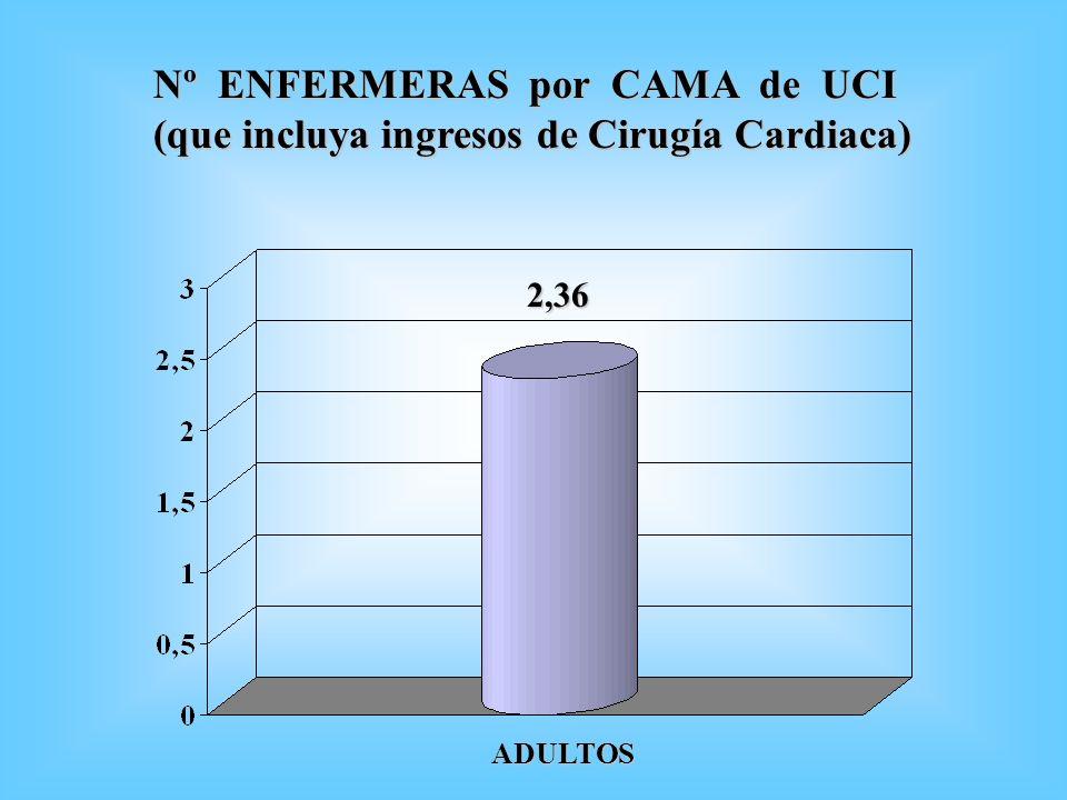 Nº ENFERMERAS por CAMA de UCI (que incluya ingresos de Cirugía Cardiaca) 2,36 ADULTOS