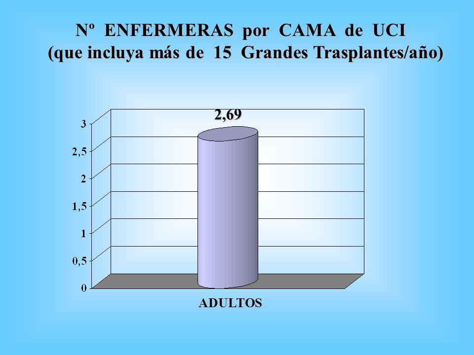 Nº ENFERMERAS por CAMA de UCI Nº ENFERMERAS por CAMA de UCI (que incluya más de 15 Grandes Trasplantes/año) 2,69 ADULTOS