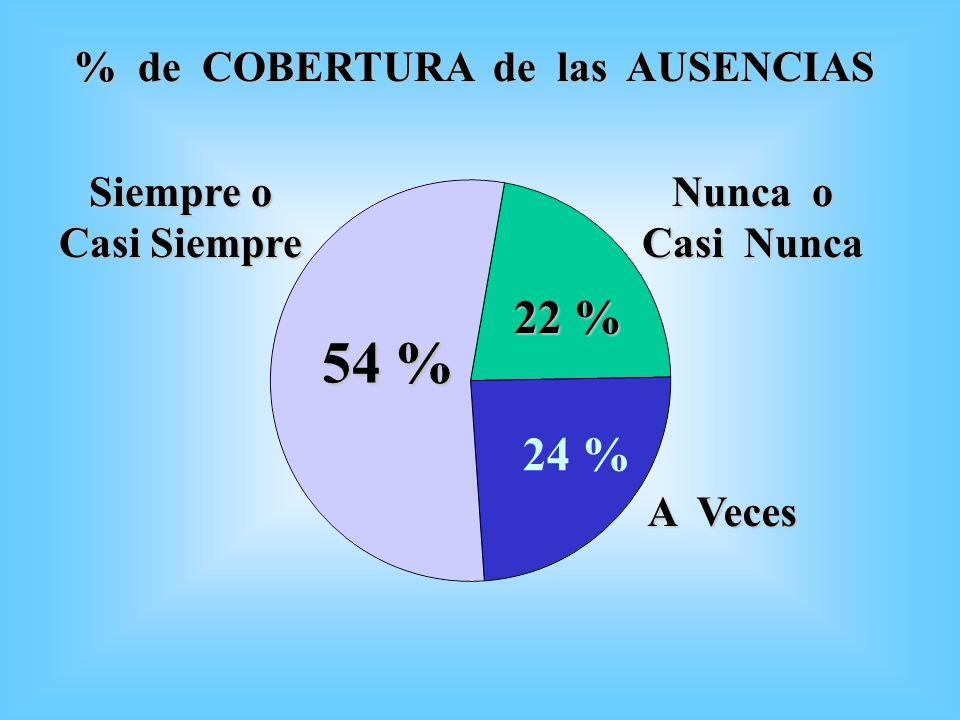 % de COBERTURA de las AUSENCIAS Siempre o Casi Siempre 22 % 24 % 54 % Nunca o Casi Nunca A Veces